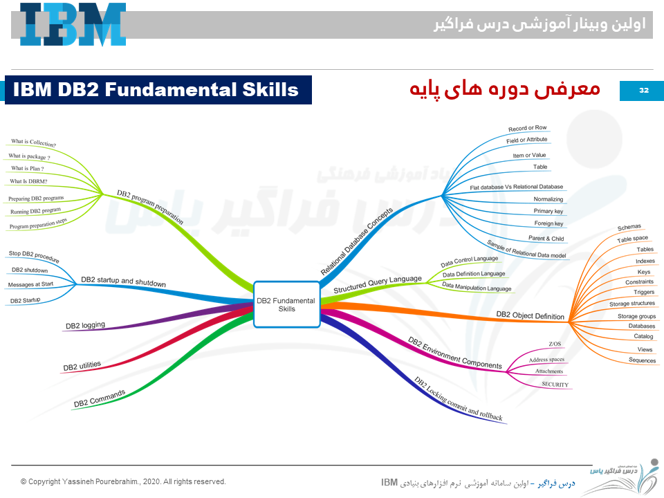 ِDB2 fundamental skills Title