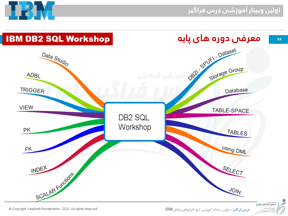 DB2 SQL Workshop Titles