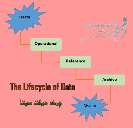 The Lifecycle of Data